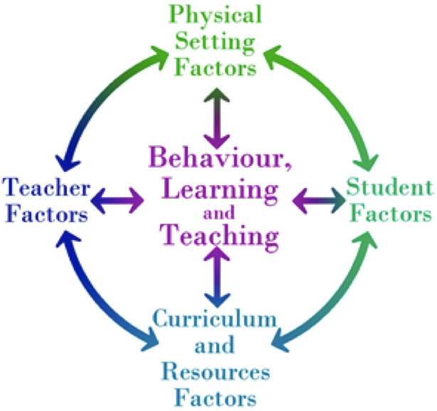 Classroom Design And How It Influences Behaviour ~ Persistent misbehaviour challenges teachers more than