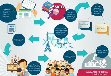 MCERA infographic how we do it lores